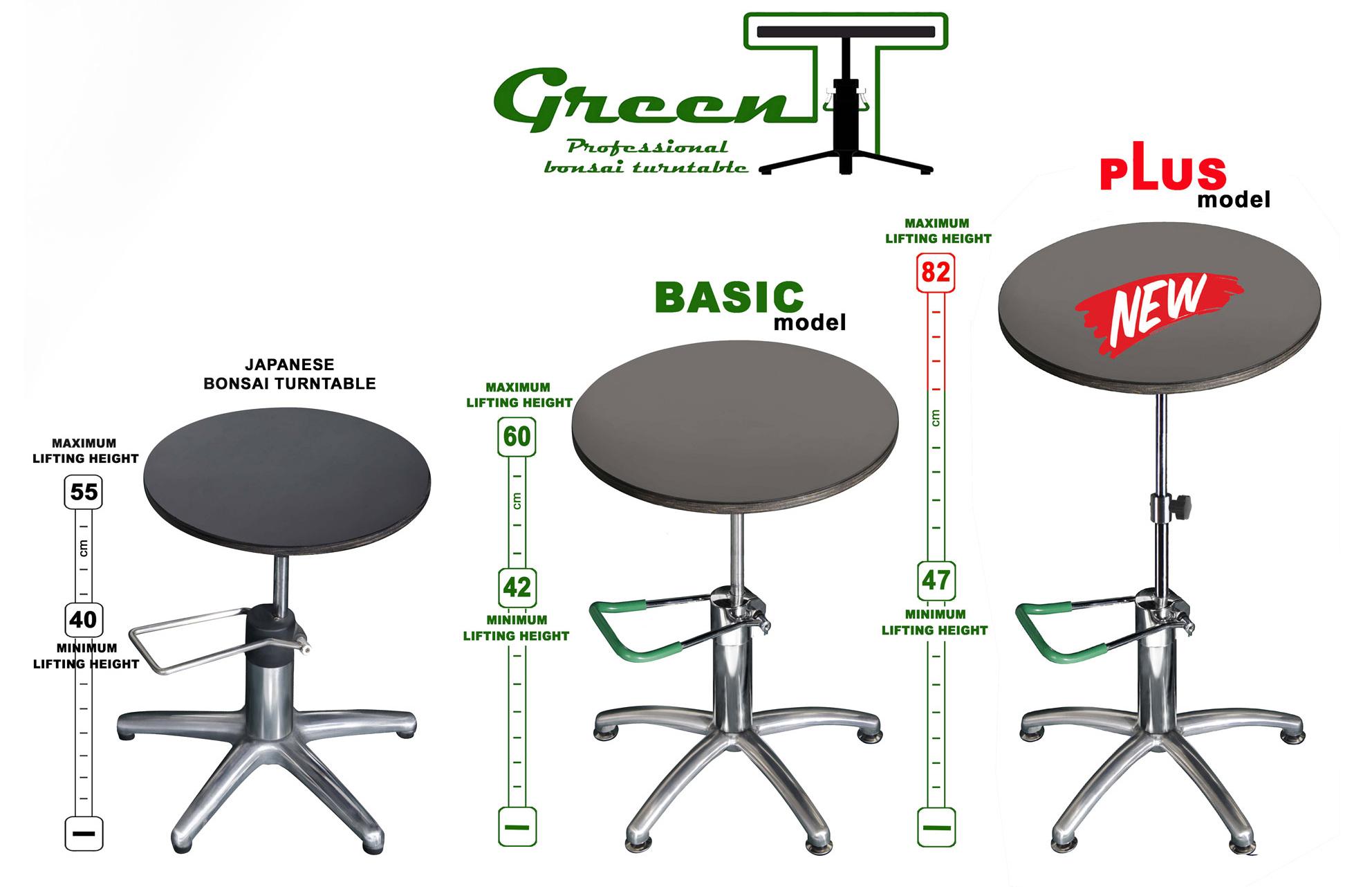 Green-T-modeller